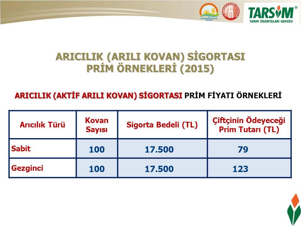 ARICILIK (ARILI KOVAN) SİGORTASI PRİM ÖRNEKLERİ (2015) Arıcılık Türü Kovan Sayısı Sigorta Bedeli (TL) Çiftçinin Ödeyeceği Prim Tutarı (TL) Sabit 100 17.500 79 Gezginci 100 17.500 123 ARICILIK (AKTİF ARILI KOVAN) SİGORTASI ARICILIK (AKTİF ARILI KOVAN) SİGORTASI PRİM FİYATI ÖRNEKLERİ