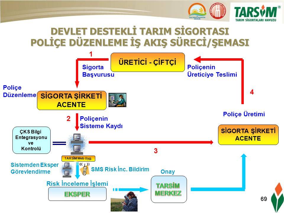 69 ÜRETİCİ - ÇİFTÇİ SİGORTA ŞİRKETİ ACENTE Sigorta Başvurusu Poliçe Düzenleme DEVLET DESTEKLİ TARIM SİGORTASI POLİÇE DÜZENLEME İŞ AKIŞ SÜRECİ/ŞEMASI Poliçenin Sisteme Kaydı TARSİM Web Uyg.