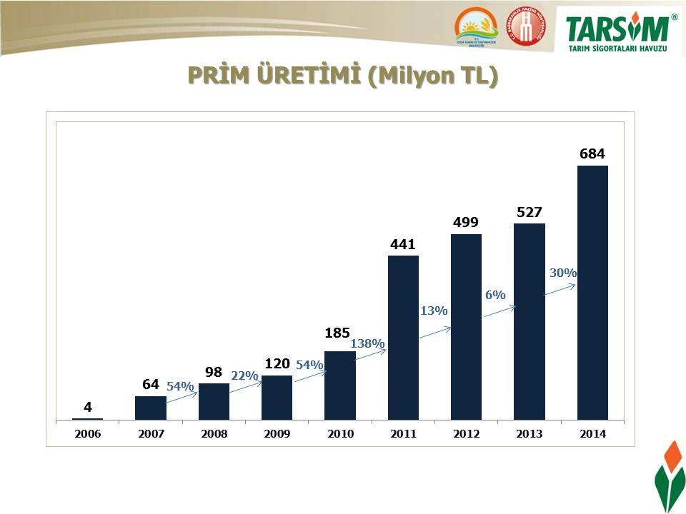 PRİM ÜRETİMİ (Milyon TL)