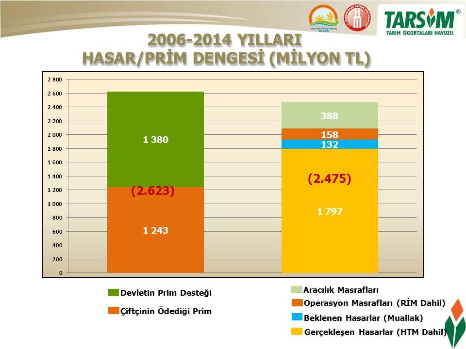 Çiftçinin Ödediği Prim Devletin Prim Desteği Gerçekleşen Hasarlar (HTM Dahil) Operasyon Masrafları (RİM Dahil) Aracılık Masrafları Beklenen Hasarlar (Muallak) 2006-2014 YILLARI HASAR/PRİM DENGESİ (MİLYON TL) HASAR/PRİM DENGESİ (MİLYON TL) 2006-2014 YILLARI HASAR/PRİM DENGESİ (MİLYON TL) HASAR/PRİM DENGESİ (MİLYON TL) (1.940) (1.686)