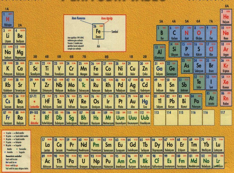 Sezyum Adı: Sezyum Sembol: Cs Atom Numarası: 55 Atomik yığın: 132.90546 amu Erime Noktası: 28.5 °C (301.65 °K, 83.3 °F) Kaynama Noktası: 678.4 °C (951.55005 °K, 1253.12 °F) Proton ve Elektron Sayısı: 55 Nötron sayısı: 78 Sınıfı: Alkali Metaller Kristal Yapısı: Kübik Yoğunluk: 1.873 g/cm 3 Bulunuş Tarihi: 1860 Buluşu Yapan: Fustov Kirchoff 33