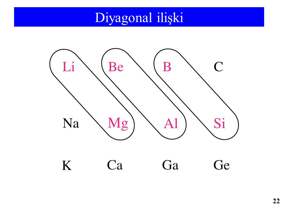 Diyagonal ilişki 22