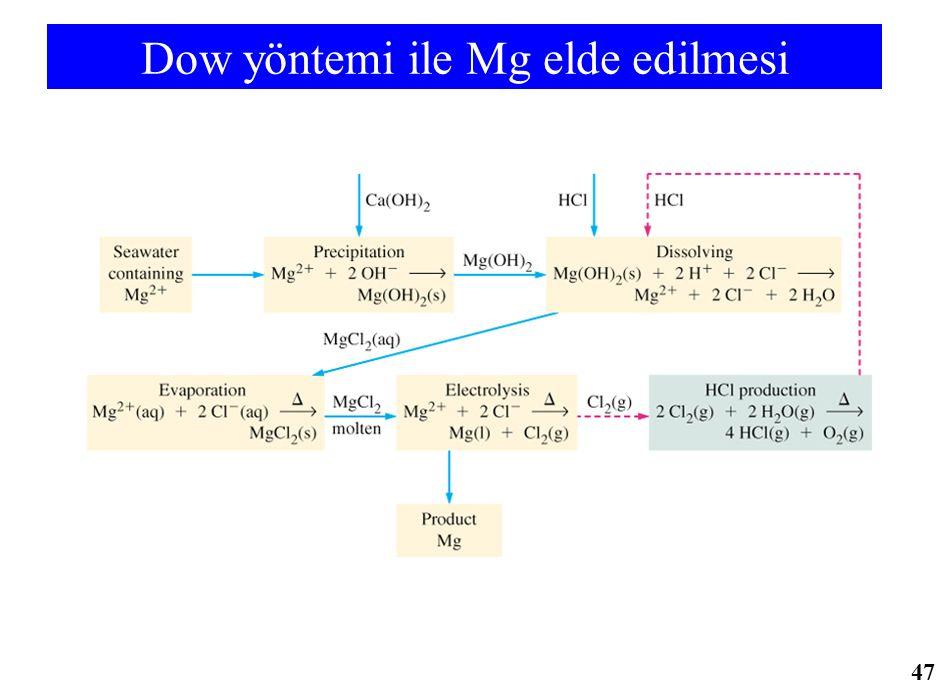 Dow yöntemi ile Mg elde edilmesi 47