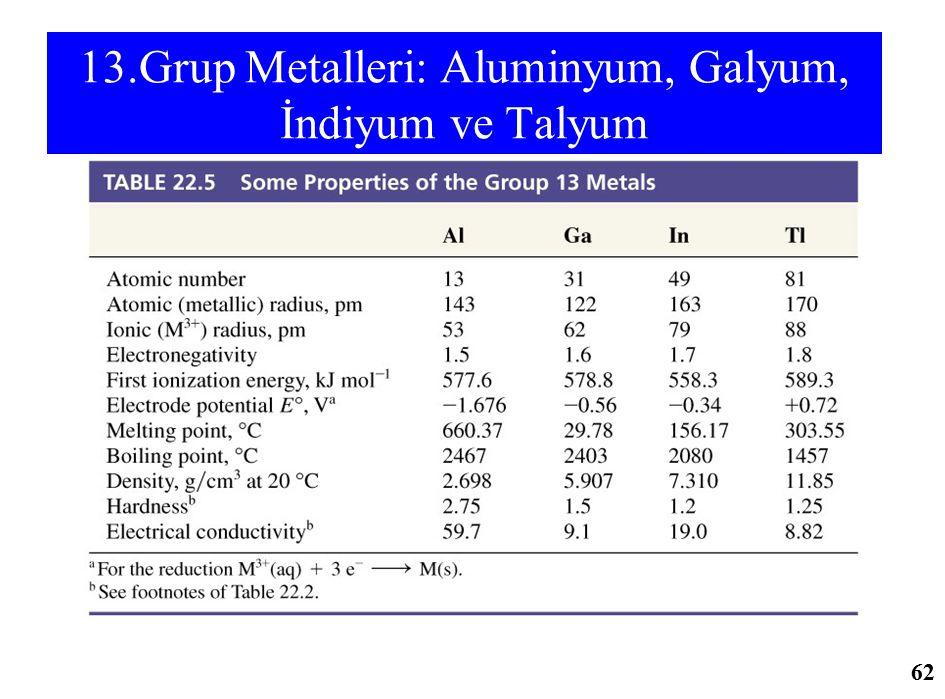 13.Grup Metalleri: Aluminyum, Galyum, İndiyum ve Talyum 62