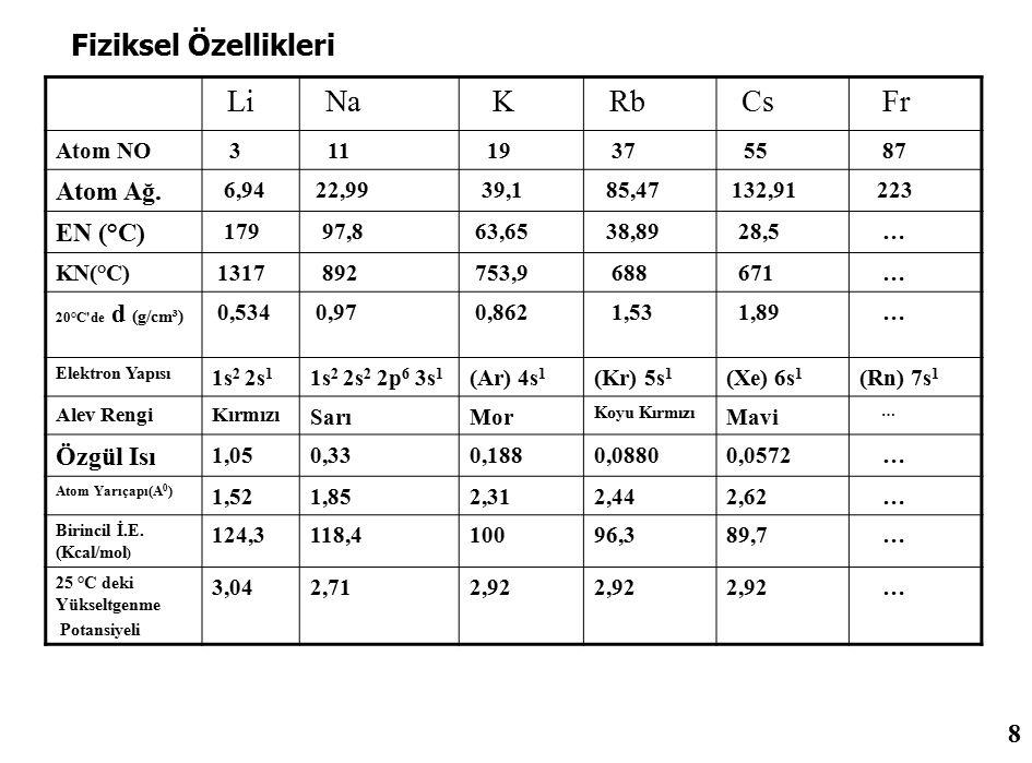 Lityum Adı: Lityum Sembol: Li Atom Numarası: 3 Atomik yığın: 6.941 amu Erime Noktası: 180.54 °C (453.69 °K, 356.972 °F) Kaynama Noktası: 1347.0 °C (1620.15 °K, 2456.6 °F) Proton ve Elektron Sayısı: 3 Nötron sayısı: 4 Sınıfı: Alkali Metaller Kristal Yapısı: Kübik Yoğunluk: 0.53 g/cm 3 Bulunuş Tarihi: 1817 Buluşu Yapan: Johann Arfvedson 29