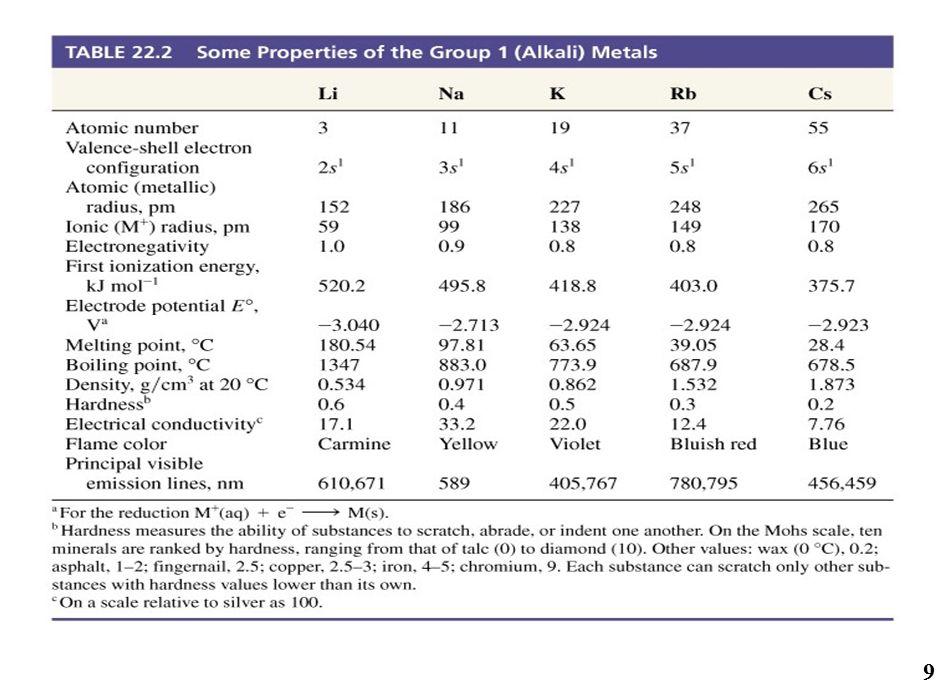 Sodyum bileşiklerini elde edilişi 20 / 84 GK-II K.22