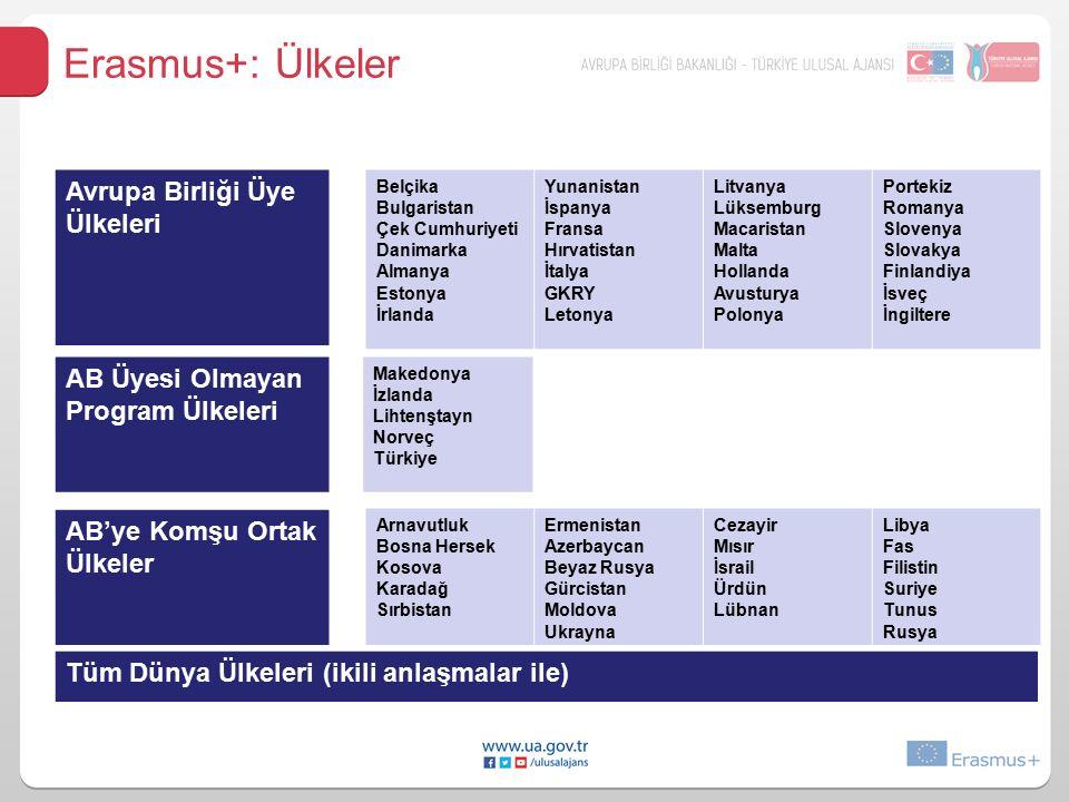 Erasmus+: Ülkeler Avrupa Birliği Üye Ülkeleri AB Üyesi Olmayan Program Ülkeleri AB'ye Komşu Ortak Ülkeler Belçika Bulgaristan Çek Cumhuriyeti Danimarka Almanya Estonya İrlanda Yunanistan İspanya Fransa Hırvatistan İtalya GKRY Letonya Litvanya Lüksemburg Macaristan Malta Hollanda Avusturya Polonya Portekiz Romanya Slovenya Slovakya Finlandiya İsveç İngiltere Makedonya İzlanda Lihtenştayn Norveç Türkiye Arnavutluk Bosna Hersek Kosova Karadağ Sırbistan Ermenistan Azerbaycan Beyaz Rusya Gürcistan Moldova Ukrayna Cezayir Mısır İsrail Ürdün Lübnan Libya Fas Filistin Suriye Tunus Rusya Tüm Dünya Ülkeleri (ikili anlaşmalar ile)