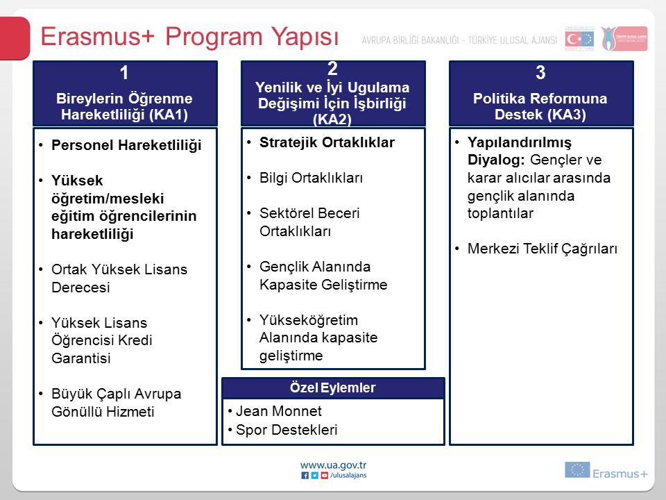 Erasmus+ Program Yapısı Özel Eylemler Jean Monnet Spor Destekleri 1 Bireylerin Öğrenme Hareketliliği (KA1) Personel Hareketliliği Yüksek öğretim/mesleki eğitim öğrencilerinin hareketliliği Ortak Yüksek Lisans Derecesi Yüksek Lisans Öğrencisi Kredi Garantisi Büyük Çaplı Avrupa Gönüllü Hizmeti 2 Yenilik ve İyi Ugulama Değişimi İçin İşbirliği (KA2) Stratejik Ortaklıklar Bilgi Ortaklıkları Sektörel Beceri Ortaklıkları Gençlik Alanında Kapasite Geliştirme Yükseköğretim Alanında kapasite geliştirme 3 Politika Reformuna Destek (KA3) Yapılandırılmış Diyalog: Gençler ve karar alıcılar arasında gençlik alanında toplantılar Merkezi Teklif Çağrıları