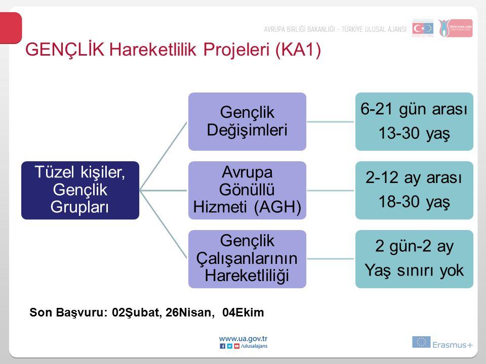 GENÇLİK Hareketlilik Projeleri (KA1) Tüzel kişiler, Gençlik Grupları Gençlik Değişimleri 6-21 gün arası 13-30 yaş Avrupa Gönüllü Hizmeti (AGH) 2-12 ay arası 18-30 yaş Gençlik Çalışanlarının Hareketliliği 2 gün-2 ay Yaş sınırı yok Son Başvuru: 02Şubat, 26Nisan, 04Ekim