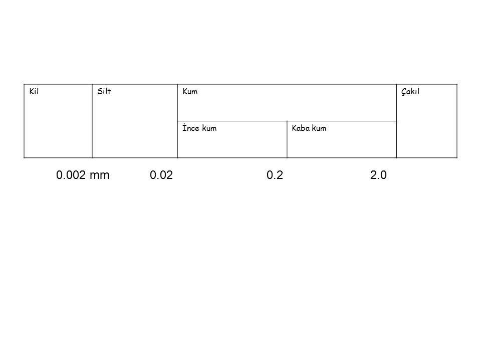 KilSiltKumÇakıl İnce kumKaba kum 0.002 mm 0.02 0.2 2.0