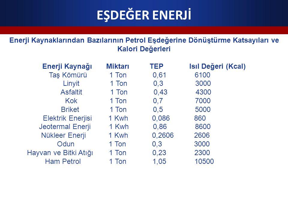 EŞDEĞER ENERJİ Enerji Kaynaklarından Bazılarının Petrol Eşdeğerine Dönüştürme Katsayıları ve Kalori Değerleri Enerji Kaynağı Miktarı TEP Isıl Değeri (