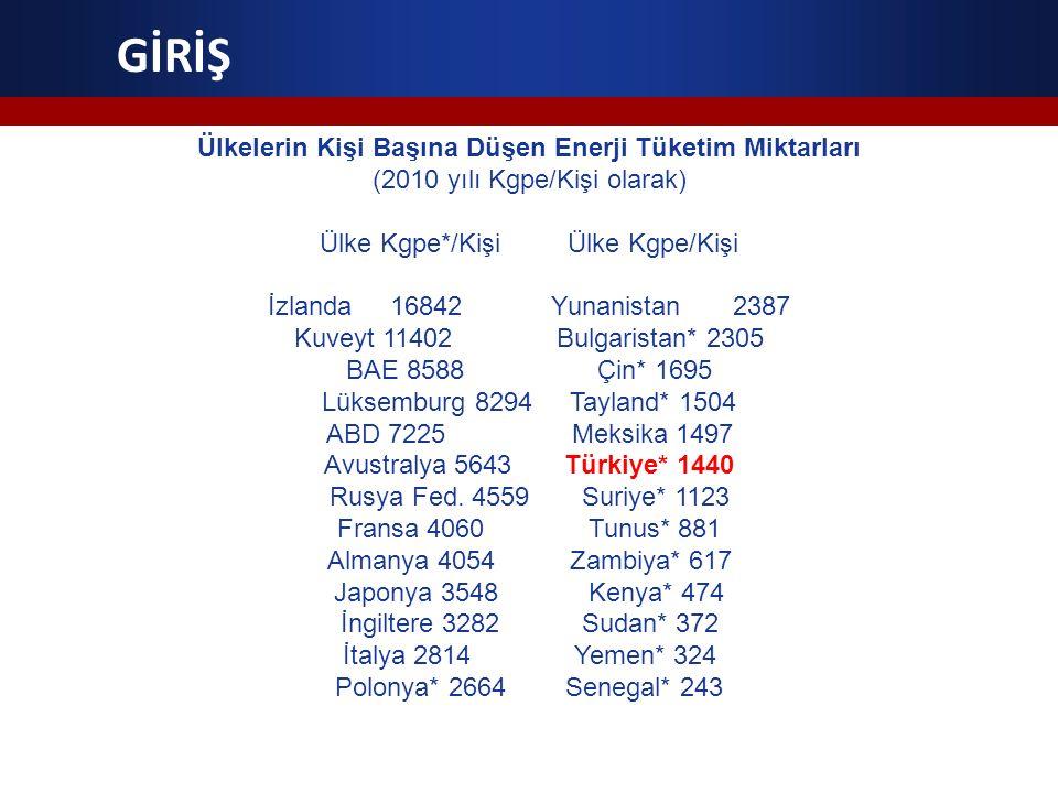 Ülkelerin Kişi Başına Düşen Enerji Tüketim Miktarları (2010 yılı Kgpe/Kişi olarak) Ülke Kgpe*/Kişi Ülke Kgpe/Kişi İzlanda 16842 Yunanistan 2387 Kuveyt
