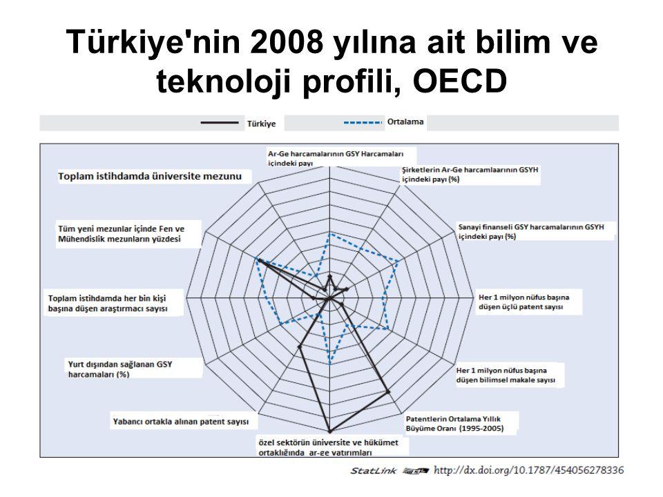 Türkiye'nin 2008 yılına ait bilim ve teknoloji profili, OECD
