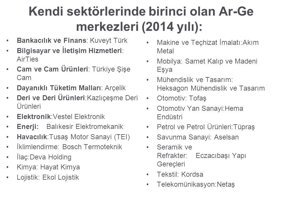 Kendi sektörlerinde birinci olan Ar-Ge merkezleri (2014 yılı): Bankacılık ve Finans: Kuveyt Türk Bilgisayar ve İletişim Hizmetleri: AirTies Cam ve Cam