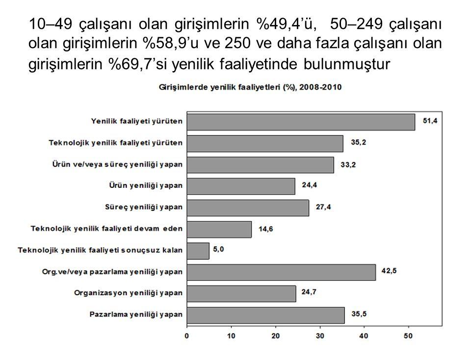 10–49 çalışanı olan girişimlerin %49,4'ü, 50–249 çalışanı olan girişimlerin %58,9'u ve 250 ve daha fazla çalışanı olan girişimlerin %69,7'si yenilik f