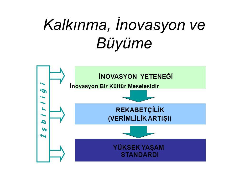 Kalkınma, İnovasyon ve Büyüme REKABETÇİLİK (VERİMLİLİK ARTIŞI) YÜKSEK YAŞAM STANDARDI İNOVASYON YETENEĞİ İ ş b i r l i ğ i İnovasyon Bir Kültür Mesele