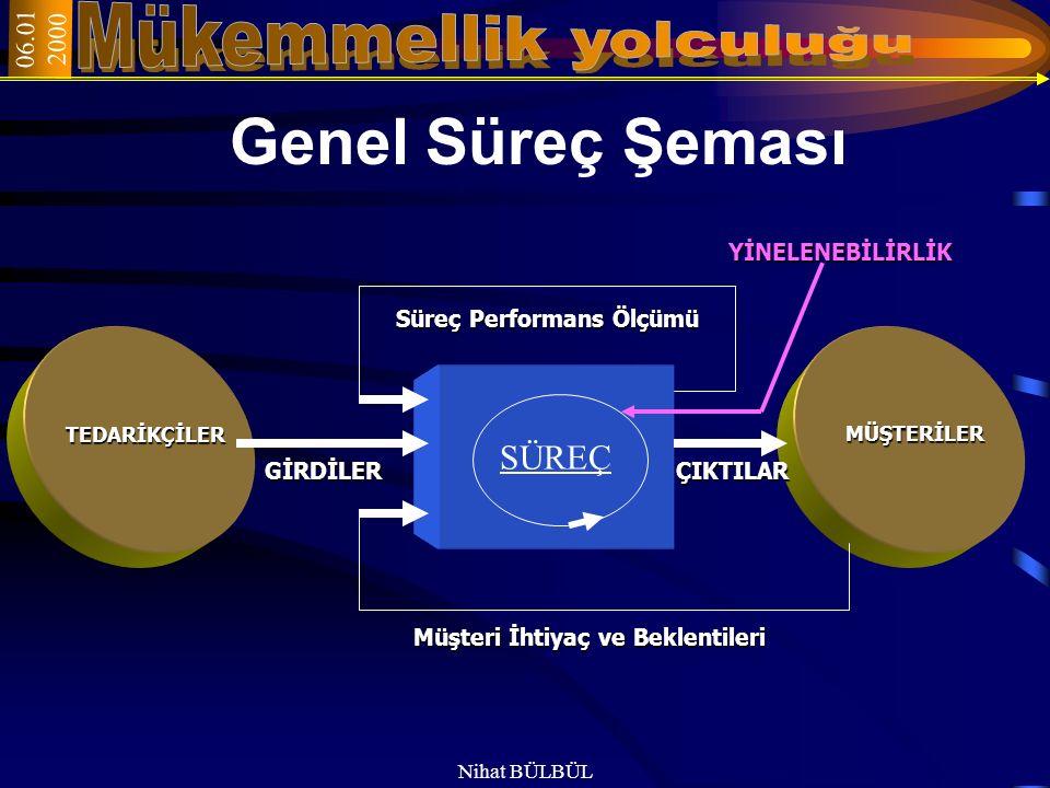 06.01 2000 Nihat BÜLBÜL Sürecin Temel Unsurları 7-Süreç aktiviteleri: Girdinin çıktıya dönüşmesi için, süreç içinde yer alan tüm faaliyetlerdir.