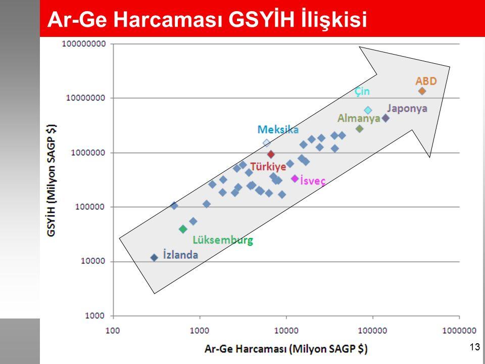 Ar-Ge Harcaması GSYİH İlişkisi 13
