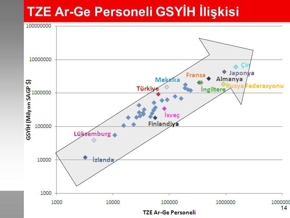 TZE Ar-Ge Personeli GSYİH İlişkisi 14