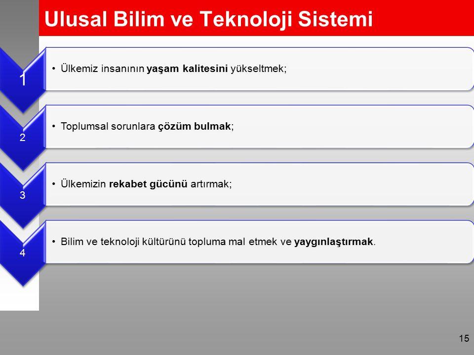 Ulusal Bilim ve Teknoloji Sistemi 15