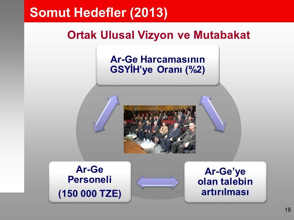 Somut Hedefler (2013) TARAL Hedefleri Ortak Ulusal Vizyon ve Mutabakat 16
