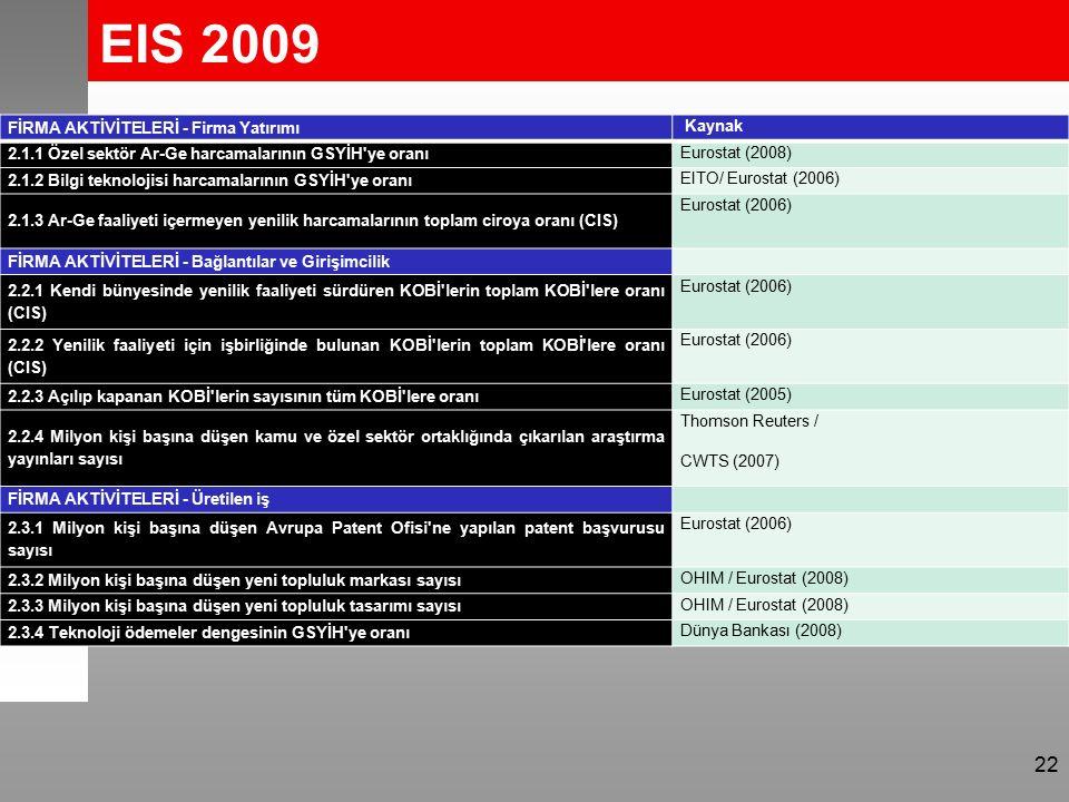 EIS 2009 22 FİRMA AKTİVİTELERİ - Firma Yatırımı Kaynak 2.1.1 Özel sektör Ar-Ge harcamalarının GSYİH ye oranı Eurostat (2008) 2.1.2 Bilgi teknolojisi harcamalarının GSYİH ye oranı EITO/ Eurostat (2006) 2.1.3 Ar-Ge faaliyeti içermeyen yenilik harcamalarının toplam ciroya oranı (CIS) Eurostat (2006) FİRMA AKTİVİTELERİ - Bağlantılar ve Girişimcilik 2.2.1 Kendi bünyesinde yenilik faaliyeti sürdüren KOBİ lerin toplam KOBİ lere oranı (CIS) Eurostat (2006) 2.2.2 Yenilik faaliyeti için işbirliğinde bulunan KOBİ lerin toplam KOBİ lere oranı (CIS) Eurostat (2006) 2.2.3 Açılıp kapanan KOBİ lerin sayısının tüm KOBİ lere oranı Eurostat (2005) 2.2.4 Milyon kişi başına düşen kamu ve özel sektör ortaklığında çıkarılan araştırma yayınları sayısı Thomson Reuters / CWTS (2007) FİRMA AKTİVİTELERİ - Üretilen iş 2.3.1 Milyon kişi başına düşen Avrupa Patent Ofisi ne yapılan patent başvurusu sayısı Eurostat (2006) 2.3.2 Milyon kişi başına düşen yeni topluluk markası sayısı OHIM / Eurostat (2008) 2.3.3 Milyon kişi başına düşen yeni topluluk tasarımı sayısı OHIM / Eurostat (2008) 2.3.4 Teknoloji ödemeler dengesinin GSYİH ye oranı Dünya Bankası (2008)
