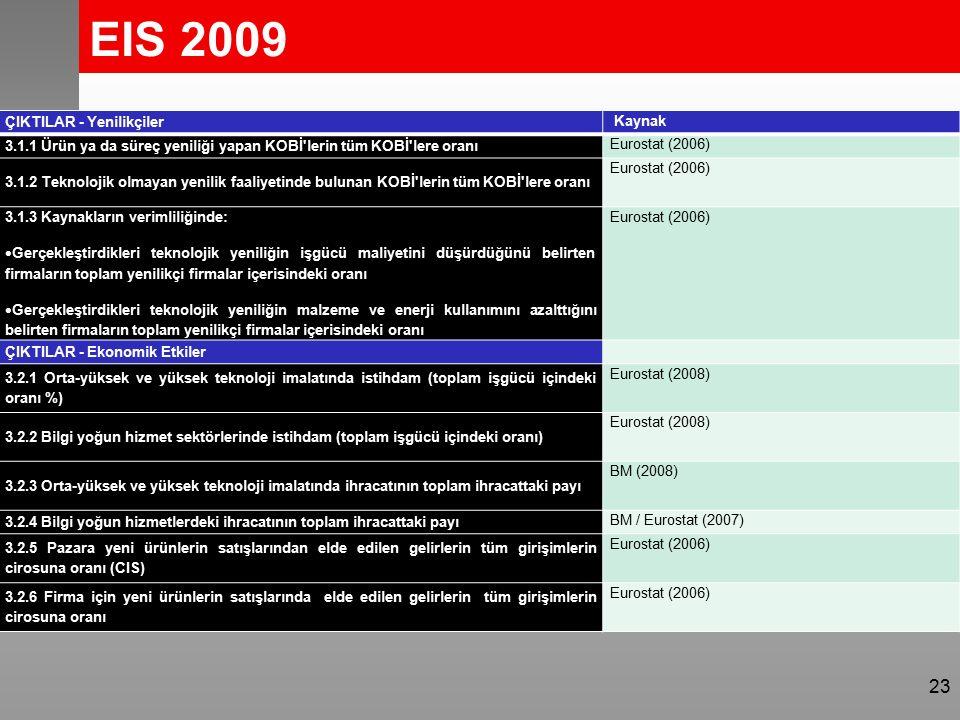EIS 2009 23 ÇIKTILAR - Yenilikçiler Kaynak 3.1.1 Ürün ya da süreç yeniliği yapan KOBİ lerin tüm KOBİ lere oranı Eurostat (2006) 3.1.2 Teknolojik olmayan yenilik faaliyetinde bulunan KOBİ lerin tüm KOBİ lere oranı Eurostat (2006) 3.1.3 Kaynakların verimliliğinde:  Gerçekleştirdikleri teknolojik yeniliğin işgücü maliyetini düşürdüğünü belirten firmaların toplam yenilikçi firmalar içerisindeki oranı  Gerçekleştirdikleri teknolojik yeniliğin malzeme ve enerji kullanımını azalttığını belirten firmaların toplam yenilikçi firmalar içerisindeki oranı Eurostat (2006) ÇIKTILAR - Ekonomik Etkiler 3.2.1 Orta-yüksek ve yüksek teknoloji imalatında istihdam (toplam işgücü içindeki oranı %) Eurostat (2008) 3.2.2 Bilgi yoğun hizmet sektörlerinde istihdam (toplam işgücü içindeki oranı) Eurostat (2008) 3.2.3 Orta-yüksek ve yüksek teknoloji imalatında ihracatının toplam ihracattaki payı BM (2008) 3.2.4 Bilgi yoğun hizmetlerdeki ihracatının toplam ihracattaki payı BM / Eurostat (2007) 3.2.5 Pazara yeni ürünlerin satışlarından elde edilen gelirlerin tüm girişimlerin cirosuna oranı (CIS) Eurostat (2006) 3.2.6 Firma için yeni ürünlerin satışlarında elde edilen gelirlerin tüm girişimlerin cirosuna oranı Eurostat (2006)