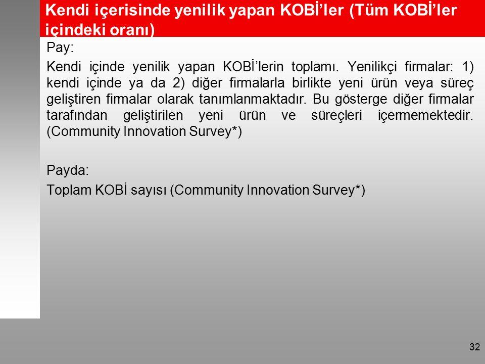 Kendi içerisinde yenilik yapan KOBİ'ler (Tüm KOBİ'ler içindeki oranı) Pay: Kendi içinde yenilik yapan KOBİ'lerin toplamı.