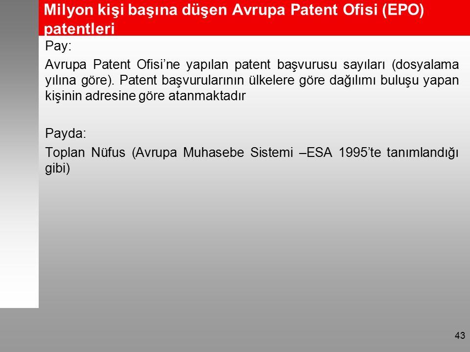 Milyon kişi başına düşen Avrupa Patent Ofisi (EPO) patentleri Pay: Avrupa Patent Ofisi'ne yapılan patent başvurusu sayıları (dosyalama yılına göre).
