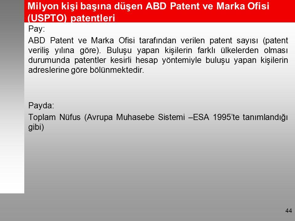 Milyon kişi başına düşen ABD Patent ve Marka Ofisi (USPTO) patentleri Pay: ABD Patent ve Marka Ofisi tarafından verilen patent sayısı (patent veriliş yılına göre).
