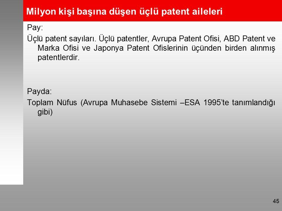 Milyon kişi başına düşen üçlü patent aileleri Pay: Üçlü patent sayıları.