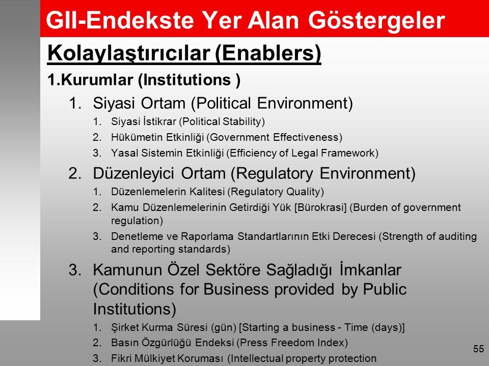 GII-Endekste Yer Alan Göstergeler Kolaylaştırıcılar (Enablers) 1.Kurumlar (Institutions ) 1.Siyasi Ortam (Political Environment) 1.Siyasi İstikrar (Political Stability) 2.Hükümetin Etkinliği (Government Effectiveness) 3.Yasal Sistemin Etkinliği (Efficiency of Legal Framework) 2.Düzenleyici Ortam (Regulatory Environment) 1.Düzenlemelerin Kalitesi (Regulatory Quality) 2.Kamu Düzenlemelerinin Getirdiği Yük [Bürokrasi] (Burden of government regulation) 3.Denetleme ve Raporlama Standartlarının Etki Derecesi (Strength of auditing and reporting standards) 3.Kamunun Özel Sektöre Sağladığı İmkanlar (Conditions for Business provided by Public Institutions) 1.Şirket Kurma Süresi (gün) [Starting a business - Time (days)] 2.Basın Özgürlüğü Endeksi (Press Freedom Index) 3.Fikri Mülkiyet Koruması (Intellectual property protection 55