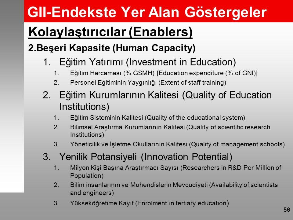 GII-Endekste Yer Alan Göstergeler Kolaylaştırıcılar (Enablers) 2.Beşeri Kapasite (Human Capacity) 1.Eğitim Yatırımı (Investment in Education) 1.Eğitim Harcaması (% GSMH) [Education expenditure (% of GNI)] 2.Personel Eğitiminin Yaygınlığı (Extent of staff training) 2.Eğitim Kurumlarının Kalitesi (Quality of Education Institutions) 1.Eğitim Sisteminin Kalitesi (Quality of the educational system) 2.Bilimsel Araştırma Kurumlarının Kalitesi (Quality of scientific research Institutions) 3.Yöneticilik ve İşletme Okullarının Kalitesi (Quality of management schools) 3.Yenilik Potansiyeli (Innovation Potential) 1.Milyon Kişi Başına Araştırmacı Sayısı (Researchers in R&D Per Million of Population) 2.Bilim insanlarının ve Mühendislerin Mevcudiyeti (Availability of scientists and engineers) 3.Yükseköğretime Kayıt (Enrolment in tertiary education ) 56