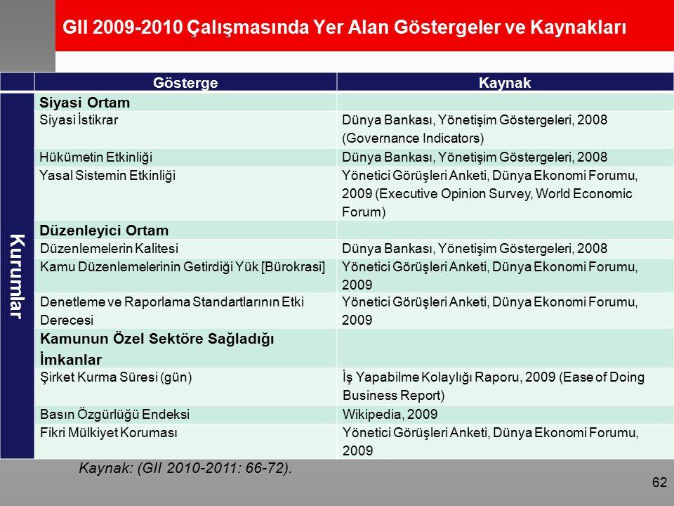 GII 2009-2010 Çalışmasında Yer Alan Göstergeler ve Kaynakları GöstergeKaynak Kurumlar Siyasi Ortam Siyasi İstikrar Dünya Bankası, Yönetişim Göstergeleri, 2008 (Governance Indicators) Hükümetin EtkinliğiDünya Bankası, Yönetişim Göstergeleri, 2008 Yasal Sistemin Etkinliği Yönetici Görüşleri Anketi, Dünya Ekonomi Forumu, 2009 (Executive Opinion Survey, World Economic Forum) Düzenleyici Ortam Düzenlemelerin KalitesiDünya Bankası, Yönetişim Göstergeleri, 2008 Kamu Düzenlemelerinin Getirdiği Yük [Bürokrasi] Yönetici Görüşleri Anketi, Dünya Ekonomi Forumu, 2009 Denetleme ve Raporlama Standartlarının Etki Derecesi Yönetici Görüşleri Anketi, Dünya Ekonomi Forumu, 2009 Kamunun Özel Sektöre Sağladığı İmkanlar Şirket Kurma Süresi (gün) İş Yapabilme Kolaylığı Raporu, 2009 (Ease of Doing Business Report) Basın Özgürlüğü EndeksiWikipedia, 2009 Fikri Mülkiyet KorumasıYönetici Görüşleri Anketi, Dünya Ekonomi Forumu, 2009 62 Kaynak: (GII 2010-2011: 66-72).