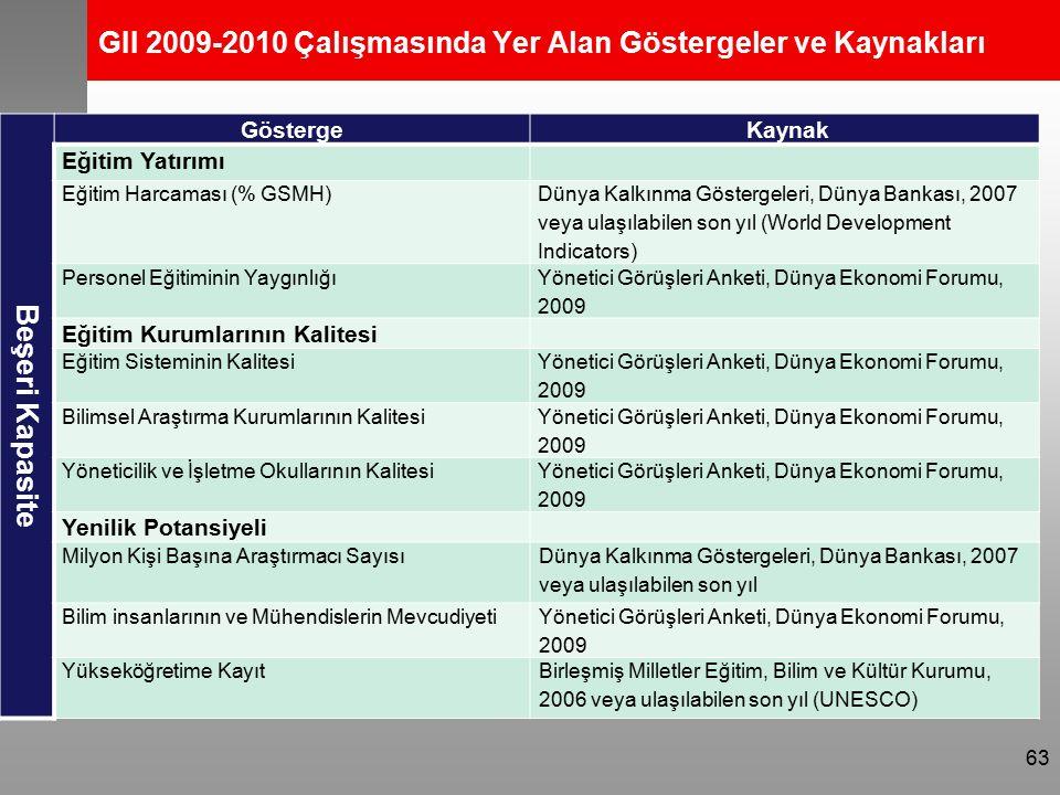 GII 2009-2010 Çalışmasında Yer Alan Göstergeler ve Kaynakları Beşeri Kapasite Gösterge Kaynak Eğitim Yatırımı Eğitim Harcaması (% GSMH) Dünya Kalkınma Göstergeleri, Dünya Bankası, 2007 veya ulaşılabilen son yıl (World Development Indicators) Personel Eğitiminin Yaygınlığı Yönetici Görüşleri Anketi, Dünya Ekonomi Forumu, 2009 Eğitim Kurumlarının Kalitesi Eğitim Sisteminin Kalitesi Yönetici Görüşleri Anketi, Dünya Ekonomi Forumu, 2009 Bilimsel Araştırma Kurumlarının Kalitesi Yönetici Görüşleri Anketi, Dünya Ekonomi Forumu, 2009 Yöneticilik ve İşletme Okullarının Kalitesi Yönetici Görüşleri Anketi, Dünya Ekonomi Forumu, 2009 Yenilik Potansiyeli Milyon Kişi Başına Araştırmacı Sayısı Dünya Kalkınma Göstergeleri, Dünya Bankası, 2007 veya ulaşılabilen son yıl Bilim insanlarının ve Mühendislerin Mevcudiyeti Yönetici Görüşleri Anketi, Dünya Ekonomi Forumu, 2009 Yükseköğretime KayıtBirleşmiş Milletler Eğitim, Bilim ve Kültür Kurumu, 2006 veya ulaşılabilen son yıl (UNESCO) 63