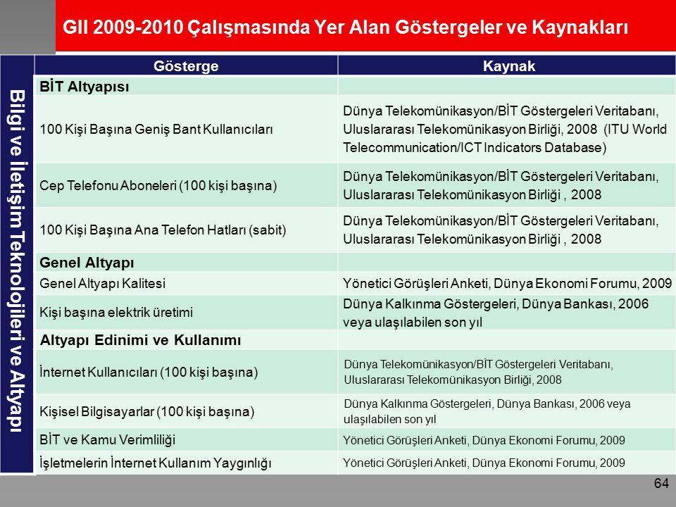 GII 2009-2010 Çalışmasında Yer Alan Göstergeler ve Kaynakları Bilgi ve İletişim Teknolojileri ve Altyapı Gösterge Kaynak BİT Altyapısı 100 Kişi Başına Geniş Bant Kullanıcıları Dünya Telekomünikasyon/BİT Göstergeleri Veritabanı, Uluslararası Telekomünikasyon Birliği, 2008 (ITU World Telecommunication/ICT Indicators Database) Cep Telefonu Aboneleri (100 kişi başına) Dünya Telekomünikasyon/BİT Göstergeleri Veritabanı, Uluslararası Telekomünikasyon Birliği, 2008 100 Kişi Başına Ana Telefon Hatları (sabit) Dünya Telekomünikasyon/BİT Göstergeleri Veritabanı, Uluslararası Telekomünikasyon Birliği, 2008 Genel Altyapı Genel Altyapı KalitesiYönetici Görüşleri Anketi, Dünya Ekonomi Forumu, 2009 Kişi başına elektrik üretimi Dünya Kalkınma Göstergeleri, Dünya Bankası, 2006 veya ulaşılabilen son yıl Altyapı Edinimi ve Kullanımı İnternet Kullanıcıları (100 kişi başına) Dünya Telekomünikasyon/BİT Göstergeleri Veritabanı, Uluslararası Telekomünikasyon Birliği, 2008 Kişisel Bilgisayarlar (100 kişi başına) Dünya Kalkınma Göstergeleri, Dünya Bankası, 2006 veya ulaşılabilen son yıl BİT ve Kamu Verimliliği Yönetici Görüşleri Anketi, Dünya Ekonomi Forumu, 2009 İşletmelerin İnternet Kullanım Yaygınlığı Yönetici Görüşleri Anketi, Dünya Ekonomi Forumu, 2009 64