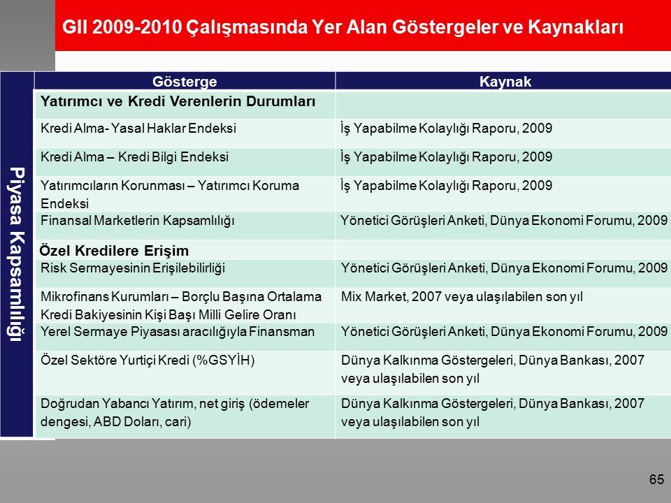 GII 2009-2010 Çalışmasında Yer Alan Göstergeler ve Kaynakları Piyasa Kapsamlılığı Gösterge Kaynak Yatırımcı ve Kredi Verenlerin Durumları Kredi Alma- Yasal Haklar Endeksiİş Yapabilme Kolaylığı Raporu, 2009 Kredi Alma – Kredi Bilgi Endeksiİş Yapabilme Kolaylığı Raporu, 2009 Yatırımcıların Korunması – Yatırımcı Koruma Endeksi İş Yapabilme Kolaylığı Raporu, 2009 Finansal Marketlerin KapsamlılığıYönetici Görüşleri Anketi, Dünya Ekonomi Forumu, 2009 Özel Kredilere Erişim Risk Sermayesinin ErişilebilirliğiYönetici Görüşleri Anketi, Dünya Ekonomi Forumu, 2009 Mikrofinans Kurumları – Borçlu Başına Ortalama Kredi Bakiyesinin Kişi Başı Milli Gelire Oranı Mix Market, 2007 veya ulaşılabilen son yıl Yerel Sermaye Piyasası aracılığıyla FinansmanYönetici Görüşleri Anketi, Dünya Ekonomi Forumu, 2009 Özel Sektöre Yurtiçi Kredi (%GSYİH) Dünya Kalkınma Göstergeleri, Dünya Bankası, 2007 veya ulaşılabilen son yıl Doğrudan Yabancı Yatırım, net giriş (ödemeler dengesi, ABD Doları, cari) Dünya Kalkınma Göstergeleri, Dünya Bankası, 2007 veya ulaşılabilen son yıl 65