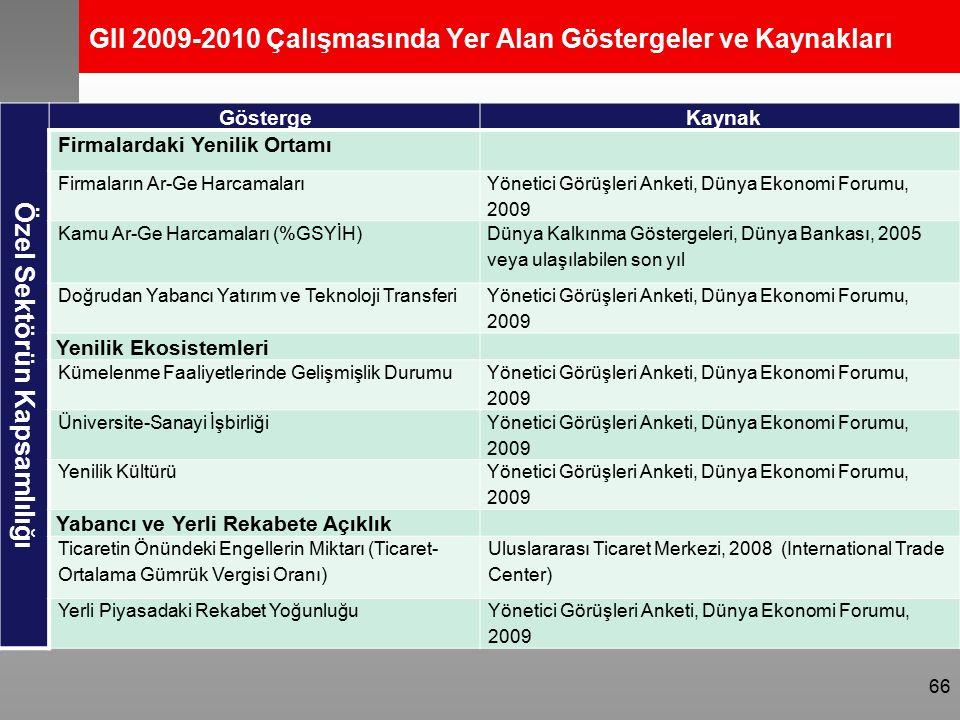 GII 2009-2010 Çalışmasında Yer Alan Göstergeler ve Kaynakları Özel Sektörün Kapsamlılığı Gösterge Kaynak Firmalardaki Yenilik Ortamı Firmaların Ar-Ge Harcamaları Yönetici Görüşleri Anketi, Dünya Ekonomi Forumu, 2009 Kamu Ar-Ge Harcamaları (%GSYİH) Dünya Kalkınma Göstergeleri, Dünya Bankası, 2005 veya ulaşılabilen son yıl Doğrudan Yabancı Yatırım ve Teknoloji Transferi Yönetici Görüşleri Anketi, Dünya Ekonomi Forumu, 2009 Yenilik Ekosistemleri Kümelenme Faaliyetlerinde Gelişmişlik Durumu Yönetici Görüşleri Anketi, Dünya Ekonomi Forumu, 2009 Üniversite-Sanayi İşbirliği Yönetici Görüşleri Anketi, Dünya Ekonomi Forumu, 2009 Yenilik Kültürü Yönetici Görüşleri Anketi, Dünya Ekonomi Forumu, 2009 Yabancı ve Yerli Rekabete Açıklık Ticaretin Önündeki Engellerin Miktarı (Ticaret- Ortalama Gümrük Vergisi Oranı) Uluslararası Ticaret Merkezi, 2008 (International Trade Center) Yerli Piyasadaki Rekabet YoğunluğuYönetici Görüşleri Anketi, Dünya Ekonomi Forumu, 2009 66