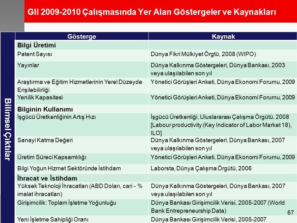 GII 2009-2010 Çalışmasında Yer Alan Göstergeler ve Kaynakları Bilimsel Çıktılar Gösterge Kaynak Bilgi Üretimi Patent SayısıDünya Fikri Mülkiyet Örgtü, 2008 (WIPO) Yayınlar Dünya Kalkınma Göstergeleri, Dünya Bankası, 2003 veya ulaşılabilen son yıl Araştırma ve Eğitim Hizmetlerinin Yerel Düzeyde Erişilebilirliği Yönetici Görüşleri Anketi, Dünya Ekonomi Forumu, 2009 Yenilik KapasitesiYönetici Görüşleri Anketi, Dünya Ekonomi Forumu, 2009 Bilginin Kullanımı İşgücü Üretkenliğinin Artış Hızı İşgücü Üretkenliği, Uluslararası Çalışma Örgütü, 2008 [Labour productivity (Key Indicator of Labor Market 18), ILO] Sanayi Katma Değeri Dünya Kalkınma Göstergeleri, Dünya Bankası, 2007 veya ulaşılabilen son yıl Üretim Süreci KapsamlılığıYönetici Görüşleri Anketi, Dünya Ekonomi Forumu, 2009 Bilgi Yoğun Hizmet Sektöründe İstihdamLaborsta, Dünya Çalışma Örgütü, 2006 İhracat ve İstihdam Yüksek Teknoloji İhracatları (ABD Doları, cari - % imalat ihracatları) Dünya Kalkınma Göstergeleri, Dünya Bankası, 2007 veya ulaşılabilen son yıl Girişimcilik: Toplam İşletme Yoğunluğu Dünya Bankası Girişimcilik Verisi, 2005-2007 (World Bank Entrepreneurship Data) Yeni İşletme Sahipliği OranıDünya Bankası Girişimcilik Verisi, 2005-2007 67