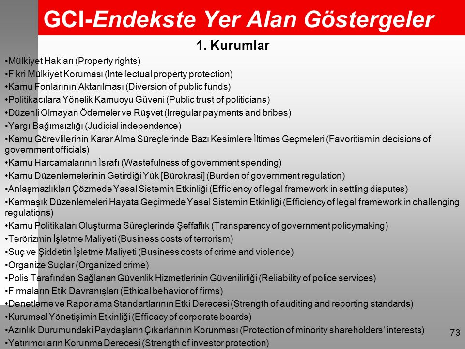 GCI-Endekste Yer Alan Göstergeler 1. Kurumlar Mülkiyet Hakları (Property rights) Fikri Mülkiyet Koruması (Intellectual property protection) Kamu Fonla