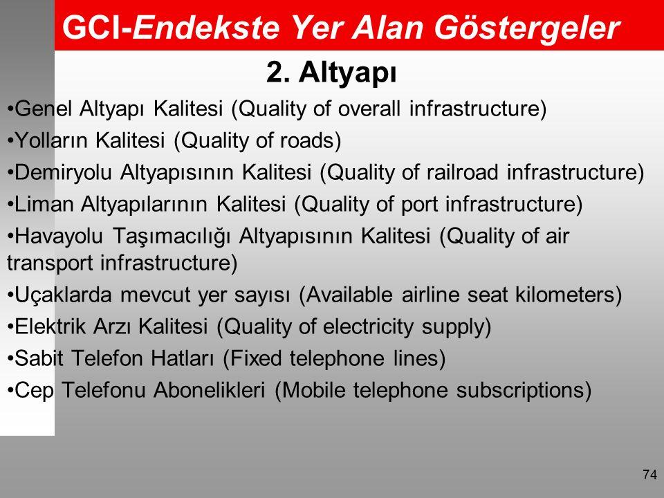 GCI-Endekste Yer Alan Göstergeler 74 2.