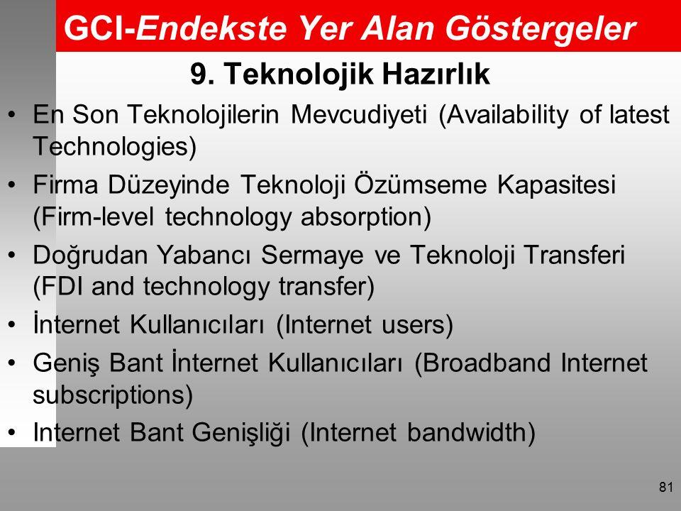 GCI-Endekste Yer Alan Göstergeler 81 9.