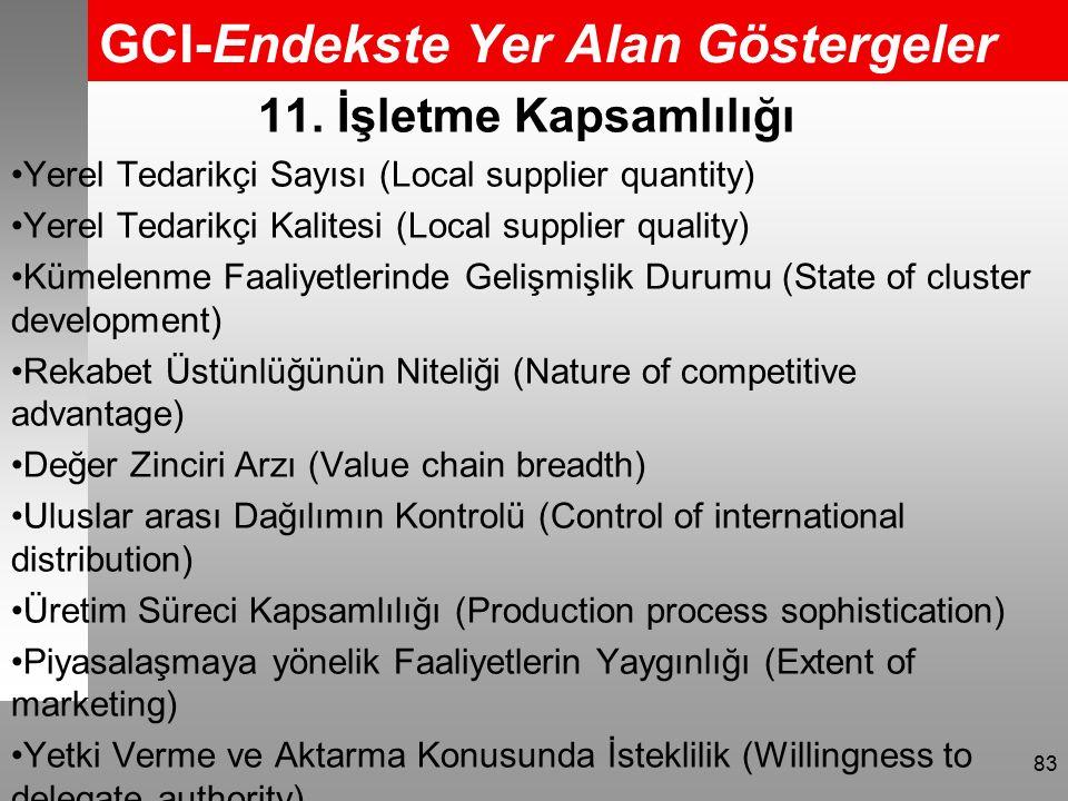 GCI-Endekste Yer Alan Göstergeler 83 11.