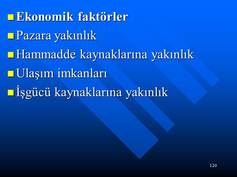 120 Ekonomik faktörler Ekonomik faktörler Pazara yakınlık Pazara yakınlık Hammadde kaynaklarına yakınlık Hammadde kaynaklarına yakınlık Ulaşım imkanları Ulaşım imkanları İşgücü kaynaklarına yakınlık İşgücü kaynaklarına yakınlık