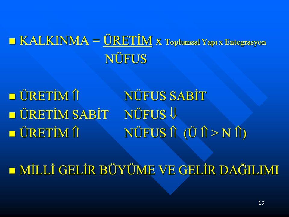 13 KALKINMA = ÜRETİM x Toplumsal Yapı x Entegrasyon KALKINMA = ÜRETİM x Toplumsal Yapı x Entegrasyon NÜFUS NÜFUS ÜRETİM  NÜFUS SABİT ÜRETİM  NÜFUS SABİT ÜRETİM SABİT NÜFUS  ÜRETİM SABİT NÜFUS  ÜRETİM  NÜFUS  (Ü  > N  ) ÜRETİM  NÜFUS  (Ü  > N  ) MİLLİ GELİR BÜYÜME VE GELİR DAĞILIMI MİLLİ GELİR BÜYÜME VE GELİR DAĞILIMI