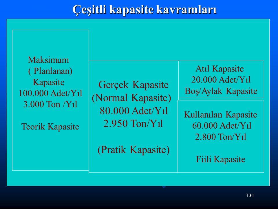 131 Çeşitli kapasite kavramları Maksimum ( Planlanan) Kapasite 100.000 Adet/Yıl 3.000 Ton /Yıl Teorik Kapasite Gerçek Kapasite (Normal Kapasite) 80.000 Adet/Yıl 2.950 Ton/Yıl (Pratik Kapasite) Kullanılan Kapasite 60.000 Adet/Yıl 2.800 Ton/Yıl Fiili Kapasite Atıl Kapasite 20.000 Adet/Yıl Boş/Aylak Kapasite