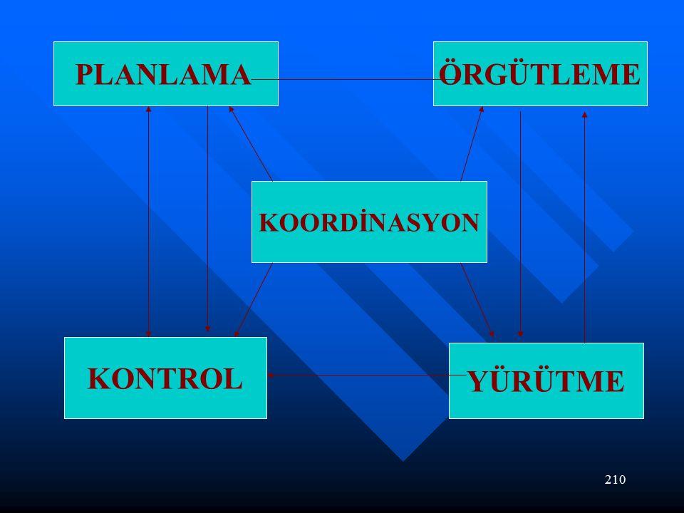 210 PLANLAMAÖRGÜTLEME KOORDİNASYON KONTROL YÜRÜTME