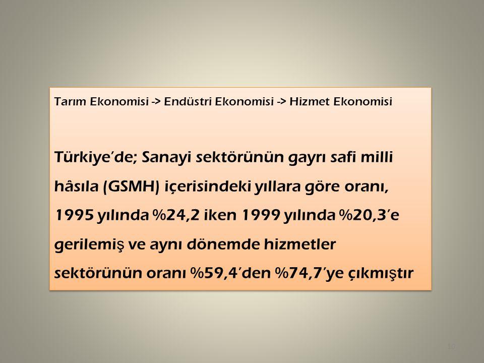Tarım Ekonomisi -> Endüstri Ekonomisi -> Hizmet Ekonomisi Türkiye'de; Sanayi sektörünün gayrı safi milli hâsıla (GSMH) içerisindeki yıllara göre oranı, 1995 yılında %24,2 iken 1999 yılında %20,3'e gerilemi ş ve aynı dönemde hizmetler sektörünün oranı %59,4'den %74,7'ye çıkmı ş tır Tarım Ekonomisi -> Endüstri Ekonomisi -> Hizmet Ekonomisi Türkiye'de; Sanayi sektörünün gayrı safi milli hâsıla (GSMH) içerisindeki yıllara göre oranı, 1995 yılında %24,2 iken 1999 yılında %20,3'e gerilemi ş ve aynı dönemde hizmetler sektörünün oranı %59,4'den %74,7'ye çıkmı ş tır 10