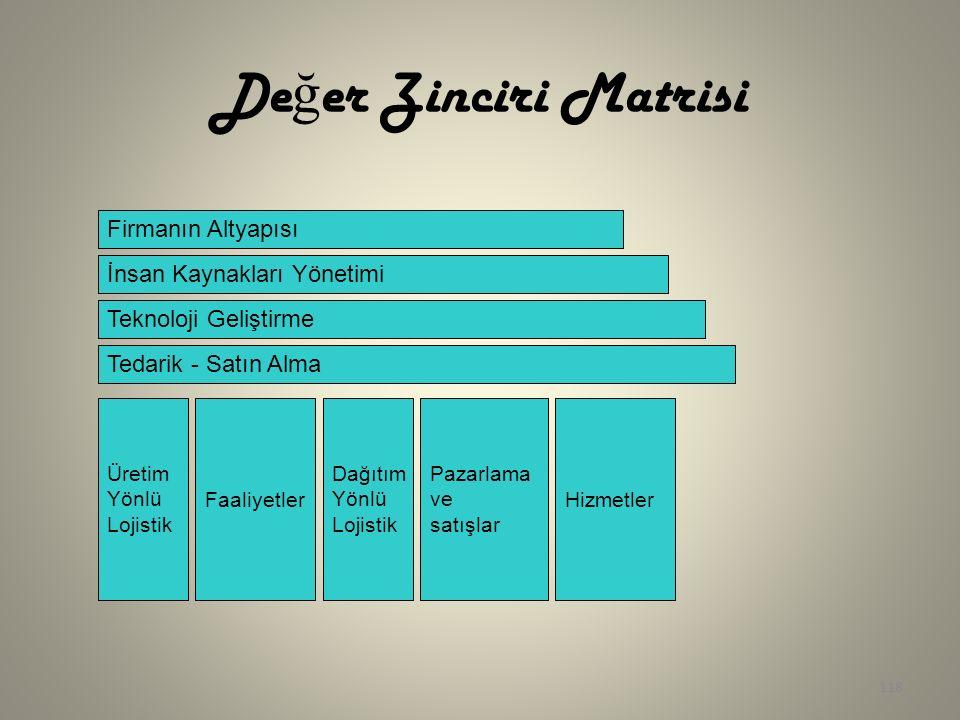 118 De ğ er Zinciri Matrisi Firmanın Altyapısı İnsan Kaynakları Yönetimi Teknoloji Geliştirme Tedarik - Satın Alma Üretim Yönlü Lojistik Faaliyetler D
