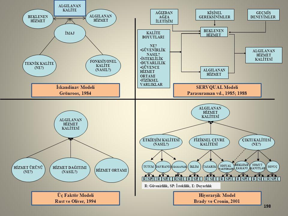 198 İskandinav Modeli Grönroos, 1984 ALGILANAN HİZMET KALİTESİ HİZMET ORTAMI HİZMET ÜRÜNÜ (NE?) HİZMET DAĞITIMI (NASIL?) ALGILANAN HİZMET KALİTESİ ÇIKTI KALİTESİ (NE?) ETKİEŞİM KALİTESİ (NASIL?) FİZİKSEL ÇEVRE KALİTESİ TUTUM DAVRANIŞ UZAMANLIK SONUÇ SOMUT KANITLAR BEKLEME ZAMANI SOSYAL FAKTÖRLER TASARIMİKLİM RSPER ER ER ER ER ER ER ER E AĞIZDAN AĞZA İLETİŞİM KİŞİSEL GEREKSİNİMLER ALGILANAN HİZMET KALİTESİ ALGILANAN HİZMET BEKLENEN HİZMET GEÇMİŞ DENEYİMLER KALİTE BOYUTLARI NE.